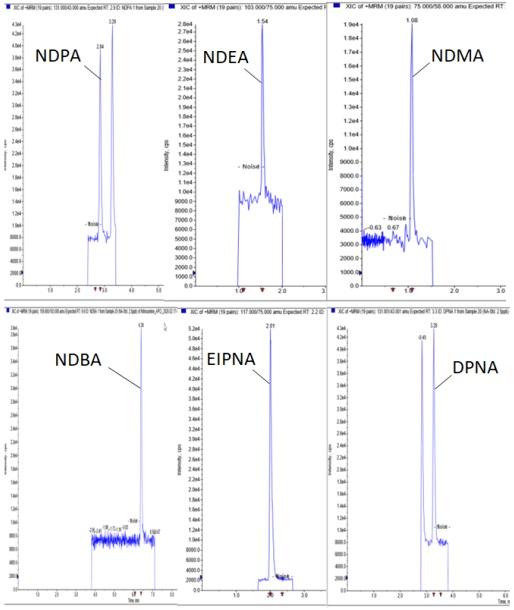 Nitrosamines Chromatograms
