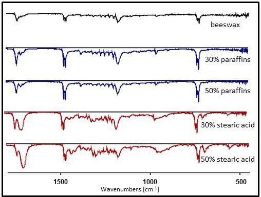 ATR-FTIR spectra of beeswax